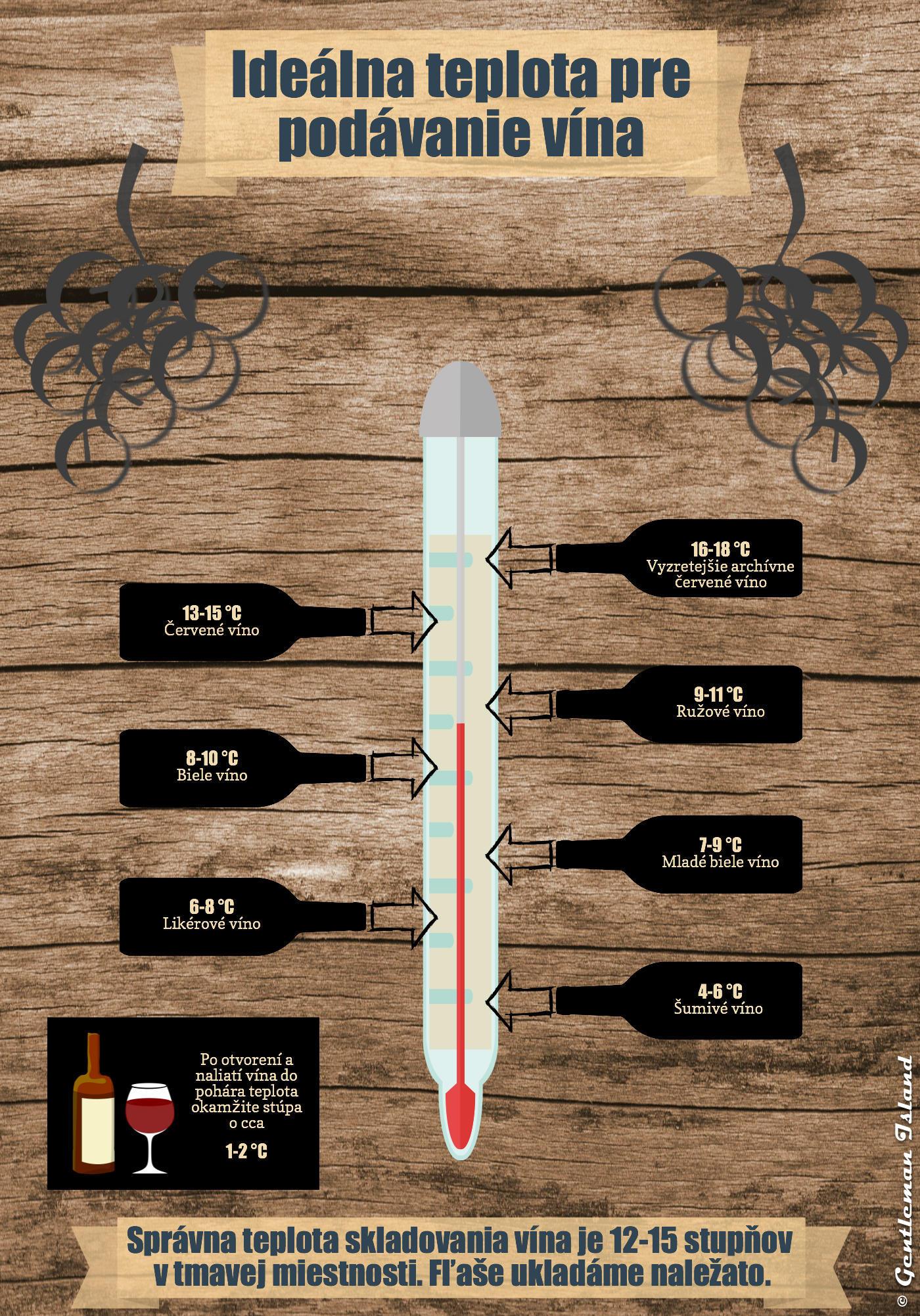 Infografika o teplote vína