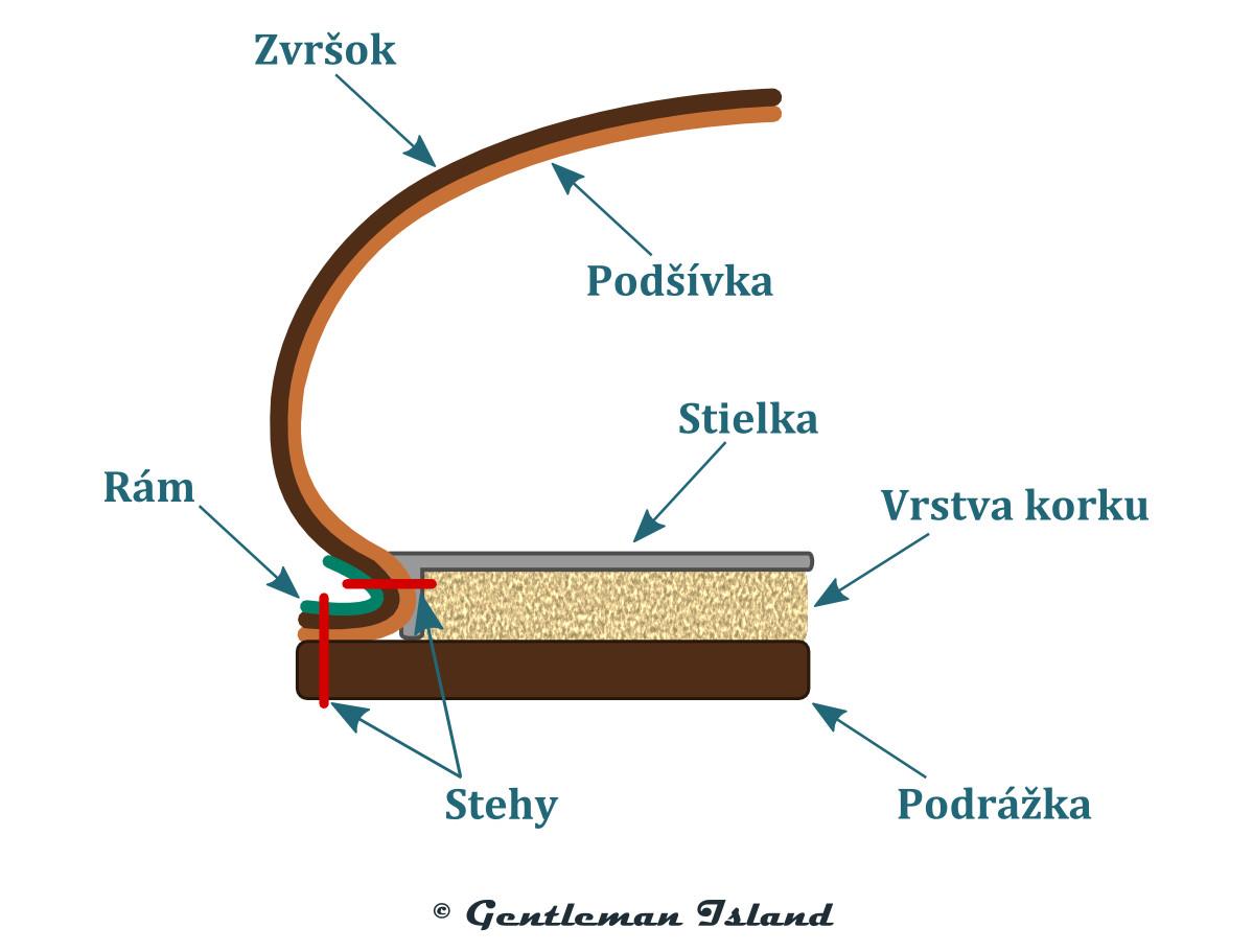 Schéma nórskej konštrukcie topánok
